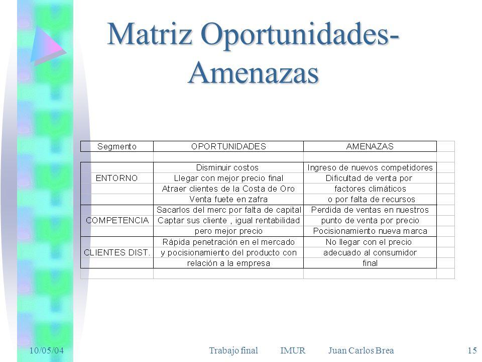 10/05/04Trabajo final IMUR Juan Carlos Brea 15 Matriz Oportunidades- Amenazas