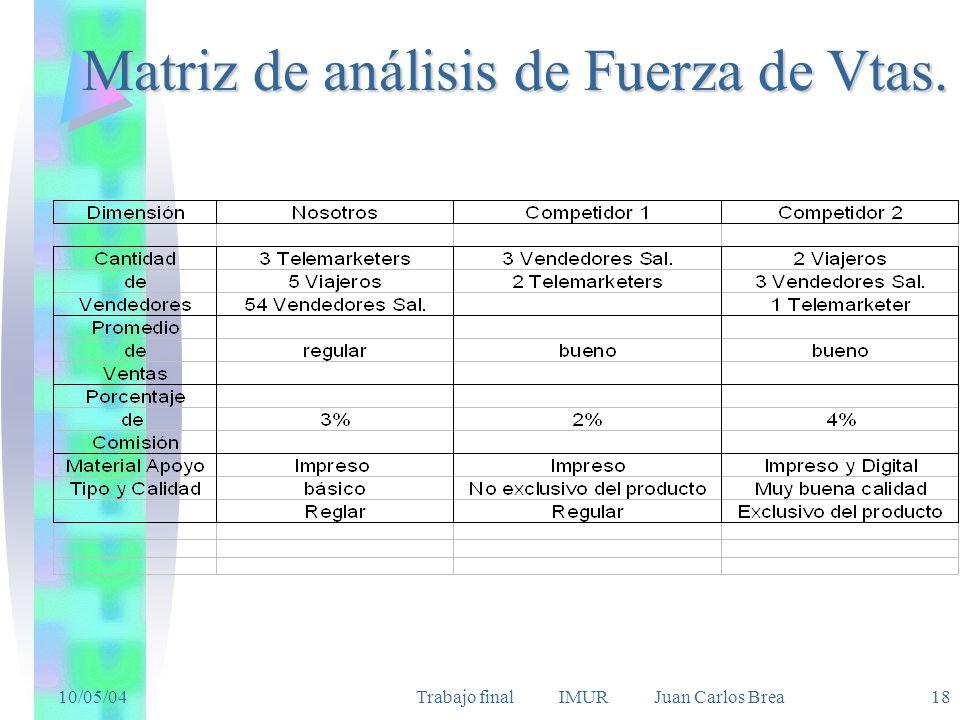 10/05/04Trabajo final IMUR Juan Carlos Brea 18 Matriz de análisis de Fuerza de Vtas.