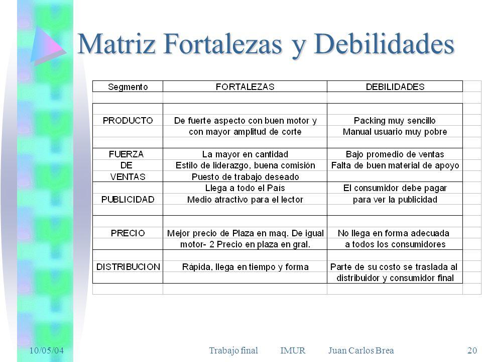 10/05/04Trabajo final IMUR Juan Carlos Brea 20 Matriz Fortalezas y Debilidades