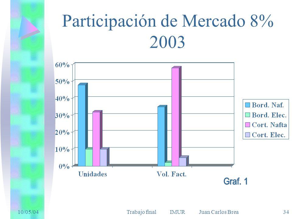 10/05/04Trabajo final IMUR Juan Carlos Brea 34 Participación de Mercado 8% 2003
