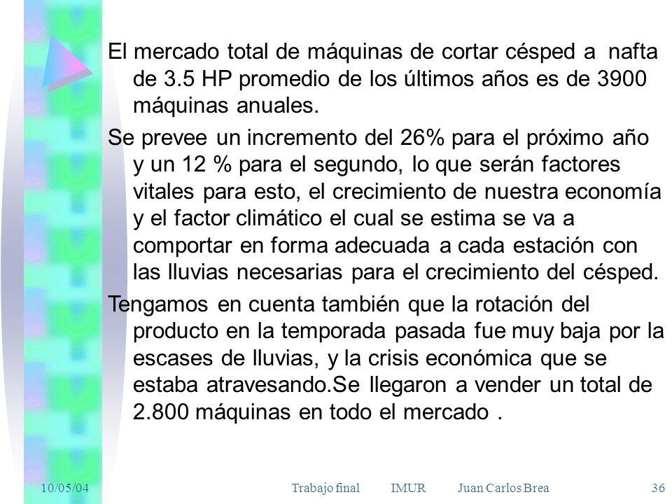 10/05/04Trabajo final IMUR Juan Carlos Brea 36 El mercado total de máquinas de cortar césped a nafta de 3.5 HP promedio de los últimos años es de 3900 máquinas anuales.