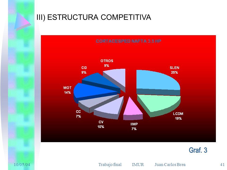 10/05/04Trabajo final IMUR Juan Carlos Brea 41 III) ESTRUCTURA COMPETITIVA