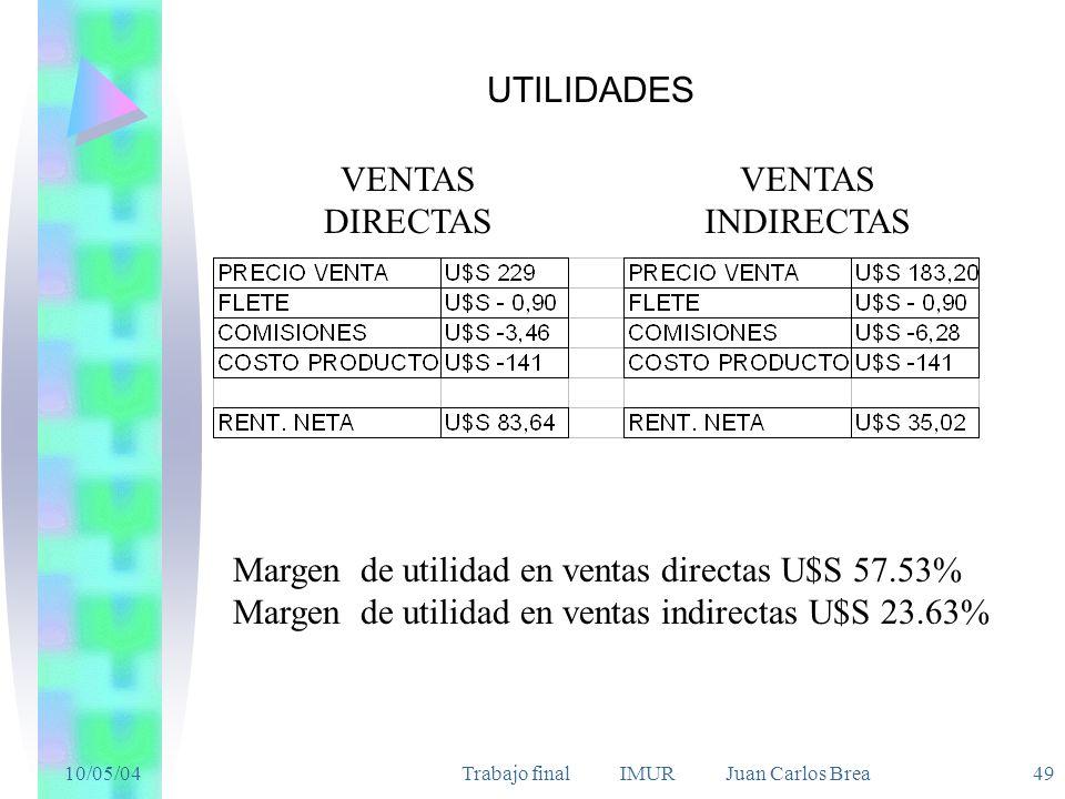 10/05/04Trabajo final IMUR Juan Carlos Brea 49 UTILIDADES VENTAS DIRECTAS VENTAS INDIRECTAS Margen de utilidad en ventas directas U$S 57.53% Margen de utilidad en ventas indirectas U$S 23.63%