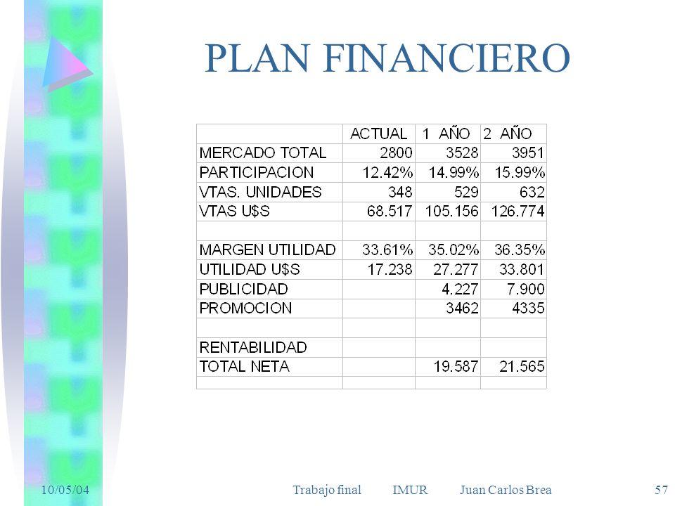 10/05/04Trabajo final IMUR Juan Carlos Brea 57 PLAN FINANCIERO