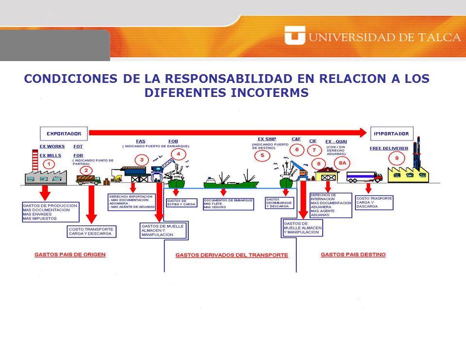 CONDICIONES DE LA RESPONSABILIDAD EN RELACION A LOS DIFERENTES INCOTERMS