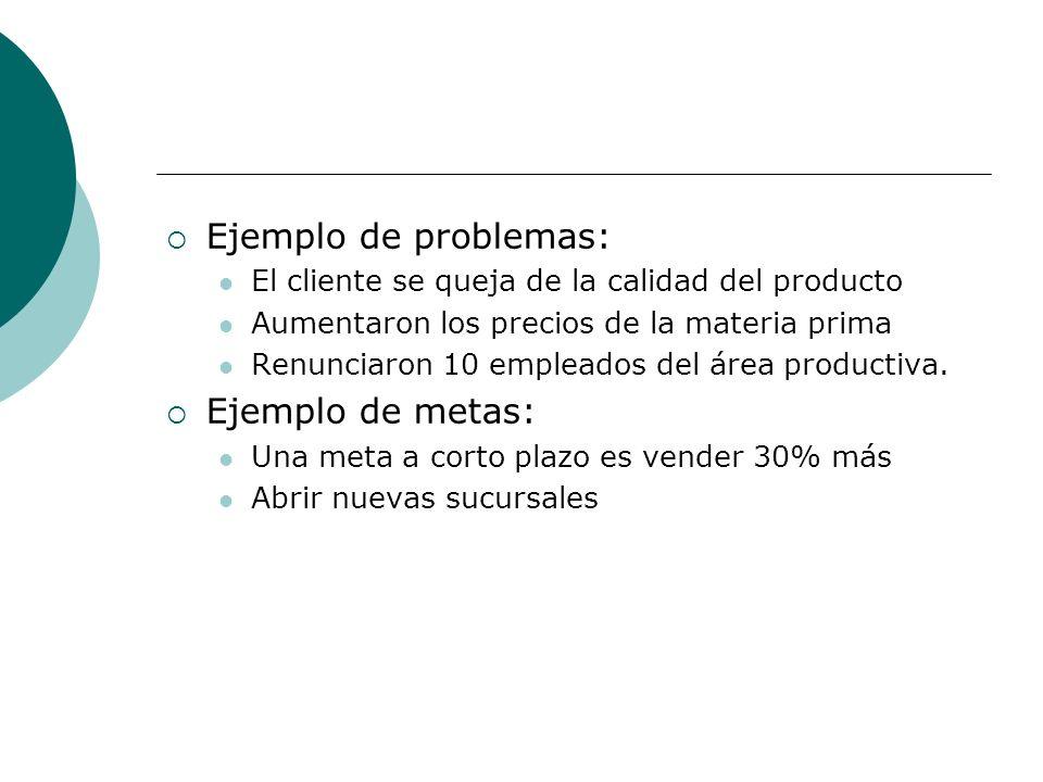 Ejemplo de problemas: El cliente se queja de la calidad del producto Aumentaron los precios de la materia prima Renunciaron 10 empleados del área prod
