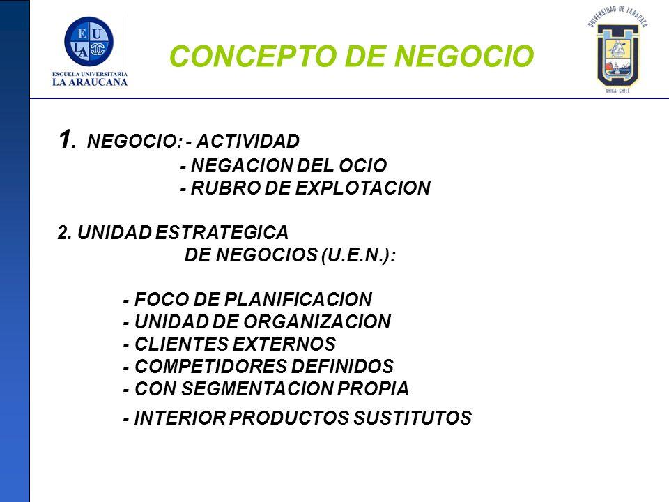 CONCEPTO DE NEGOCIO 1. NEGOCIO: - ACTIVIDAD - NEGACION DEL OCIO - RUBRO DE EXPLOTACION 2. UNIDAD ESTRATEGICA DE NEGOCIOS (U.E.N.): - FOCO DE PLANIFICA