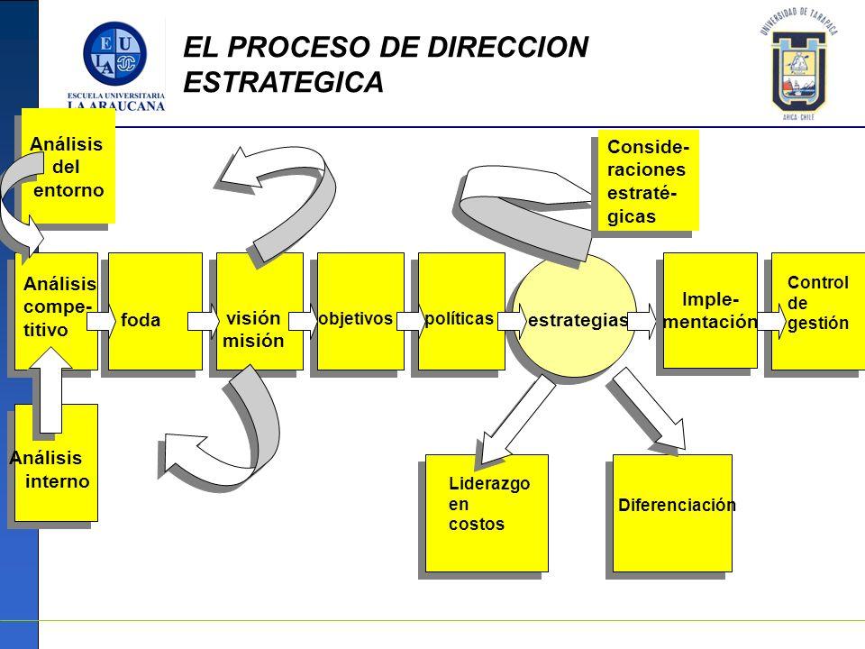 Análisis interno foda visión misión objetivos políticas estrategias Liderazgo en costos Control de gestión Diferenciación Conside- raciones estraté- g