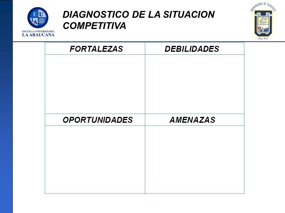 DIAGNOSTICO DE LA SITUACION COMPETITIVA FORTALEZASDEBILIDADES OPORTUNIDADESAMENAZAS