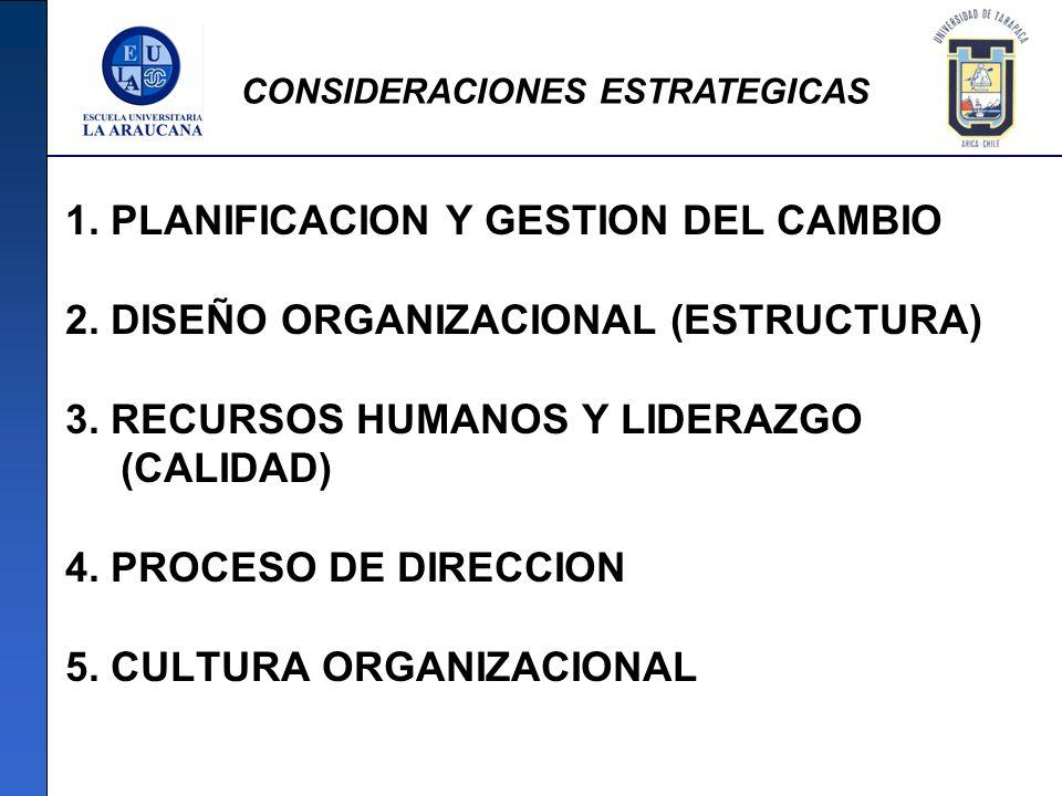 1. PLANIFICACION Y GESTION DEL CAMBIO 2. DISEÑO ORGANIZACIONAL (ESTRUCTURA) 3. RECURSOS HUMANOS Y LIDERAZGO (CALIDAD) 4. PROCESO DE DIRECCION 5. CULTU