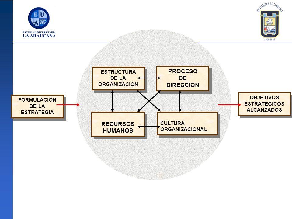 RECURSOS HUMANOS RECURSOS HUMANOS ESTRUCTURA DE LA ORGANIZACION ESTRUCTURA DE LA ORGANIZACION PROCESO DE DIRECCION PROCESO DE DIRECCION CULTURA ORGANI