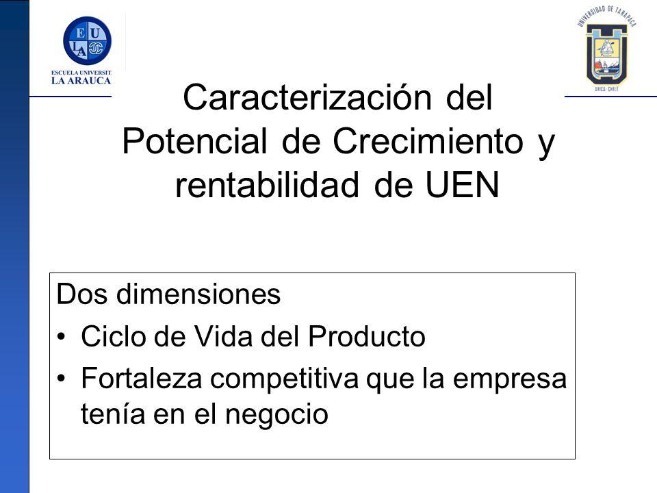 Caracterización del Potencial de Crecimiento y rentabilidad de UEN Dos dimensiones Ciclo de Vida del Producto Fortaleza competitiva que la empresa ten