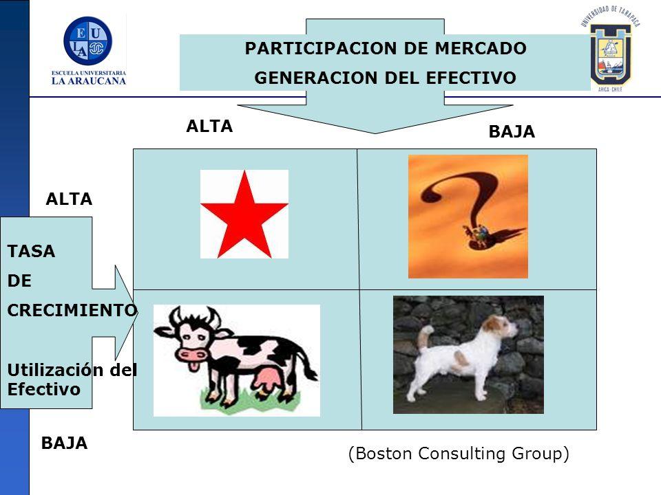 TASA DE CRECIMIENTO Utilización del Efectivo PARTICIPACION DE MERCADO GENERACION DEL EFECTIVO ALTA BAJA ALTA BAJA (Boston Consulting Group)