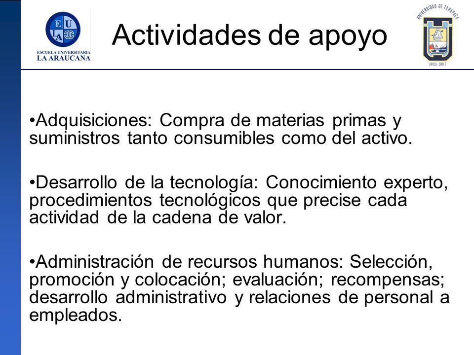 Actividades de apoyo Adquisiciones: Compra de materias primas y suministros tanto consumibles como del activo. Desarrollo de la tecnología: Conocimien
