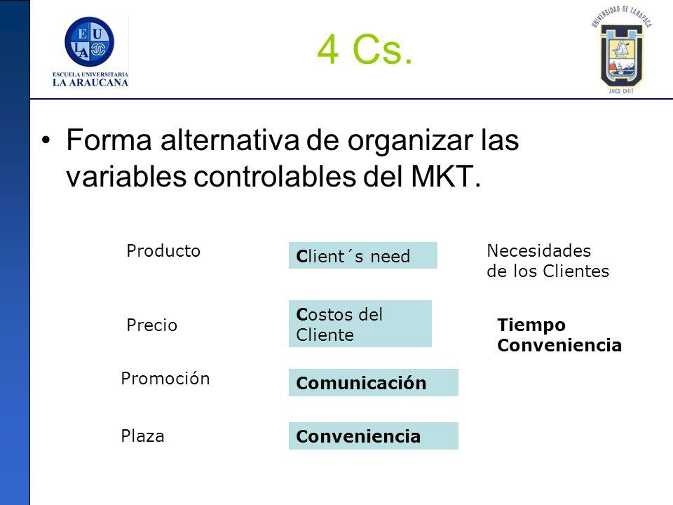 4 Cs. Forma alternativa de organizar las variables controlables del MKT. ProductoNecesidades de los Clientes Client´s need Precio Promoción Plaza Cost
