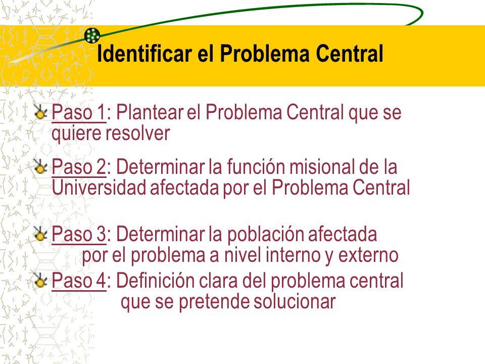 Módulo I: Problemas y Objetivos TAREA 1 - Identificar el Problema Central TAREA 2 - Elaborar el Árbol de Problemas TAREA 3 - Elaborar el Árbol de Objetivos TAREA 4 - Descripción de las Actividades TAREA 5 - Definir el ámbito de Acción del proyecto Módulo II: Matriz del Marco Lógico TAREA 6 - Jerarquía de Objetivos: La Lógica Vertical TAREA 7 - Indicadores y Medios de Verificación TAREA 8 - Supuestos Críticos: La Lógica Horizontal Módulos - Marco Lógico