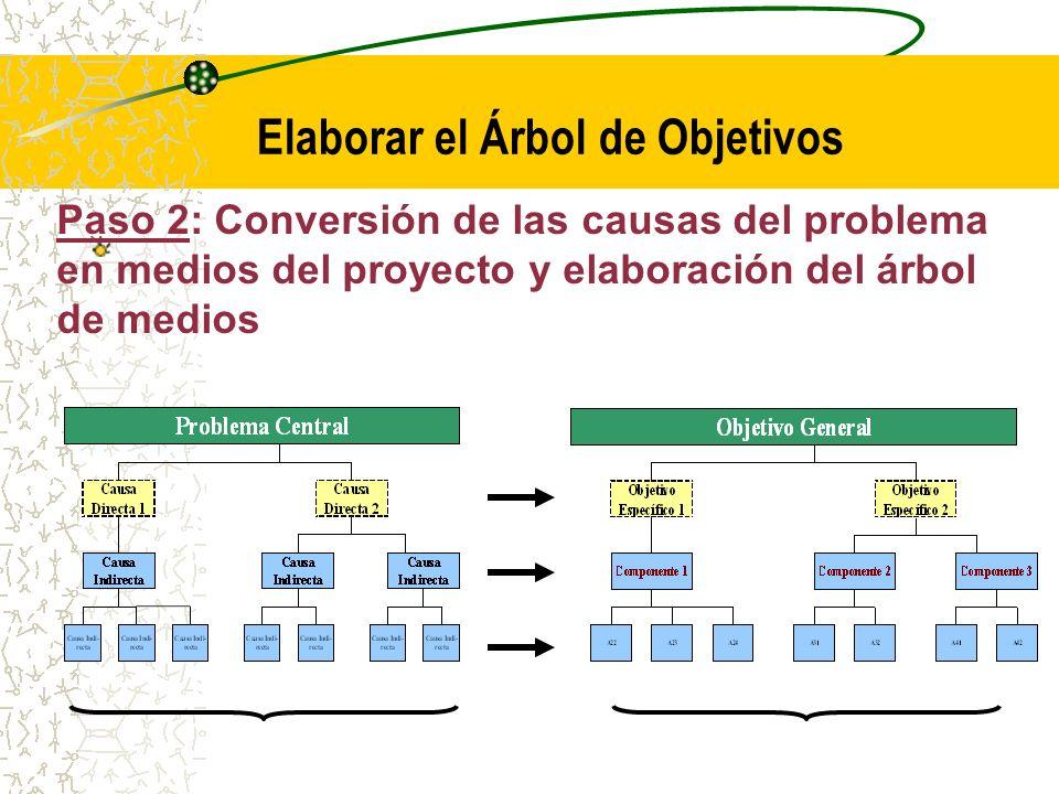 Paso 2: Conversión de las causas del problema en componentes (productos) del proyecto y elaboración del árbol de componentes Los componentes o productos para solucionar el problema están relacionados con la eliminación o control de sus causas.
