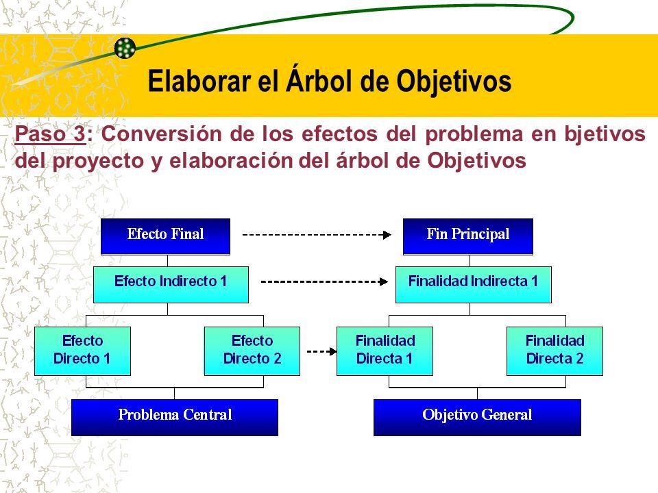 Paso 3: Conversión de los efectos del problema en componentes (productos) del proyecto y elaboración del árbol de componentes Los componentes o productos del proyecto son las consecuencias positivas que se espera lograr con la solución del problema.