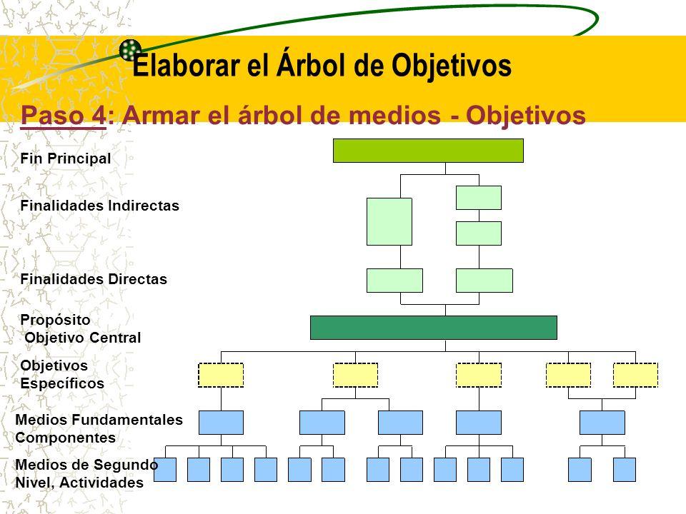 Paso 4: Armar el árbol de Objetivos Específicos (medios – fines) El último paso de esta tercera tarea consiste en reunir en un mismo diagrama el árbol de componentes (productos) (Paso 2) y el árbol de objetivos (Paso 3).