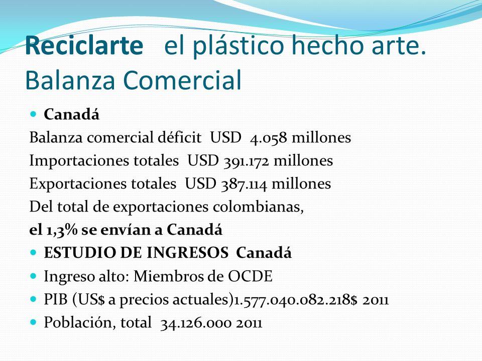 Reciclarte el plástico hecho arte. Balanza Comercial Canadá Balanza comercial déficit USD 4.058 millones Importaciones totales USD 391.172 millones Ex