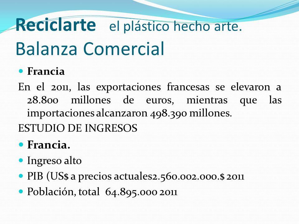 Reciclarte el plástico hecho arte. Balanza Comercial Francia En el 2011, las exportaciones francesas se elevaron a 28.800 millones de euros, mientras