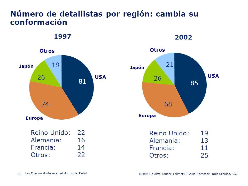 ©2003 Firm Name/Legal Entity 12©2004 Deloitte Touche Tohmatsu/Galaz, Yamazaki, Ruiz Urquiza, S.C. Las Fuerzas Globales en el Mundo del Retail Presenta