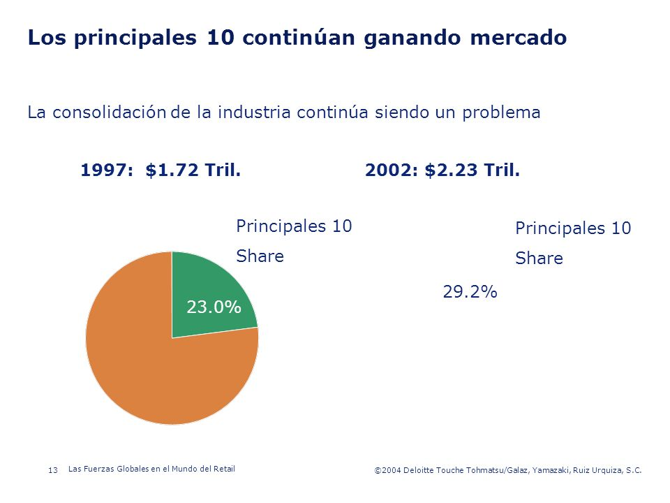 ©2003 Firm Name/Legal Entity 13©2004 Deloitte Touche Tohmatsu/Galaz, Yamazaki, Ruiz Urquiza, S.C. Las Fuerzas Globales en el Mundo del Retail Presenta