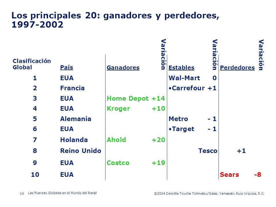 ©2003 Firm Name/Legal Entity 14©2004 Deloitte Touche Tohmatsu/Galaz, Yamazaki, Ruiz Urquiza, S.C. Las Fuerzas Globales en el Mundo del Retail Presenta