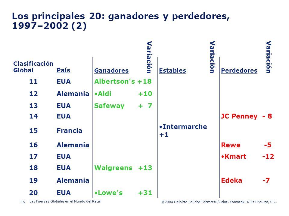 ©2003 Firm Name/Legal Entity 15©2004 Deloitte Touche Tohmatsu/Galaz, Yamazaki, Ruiz Urquiza, S.C. Las Fuerzas Globales en el Mundo del Retail Presenta
