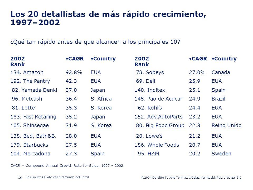 ©2003 Firm Name/Legal Entity 16©2004 Deloitte Touche Tohmatsu/Galaz, Yamazaki, Ruiz Urquiza, S.C. Las Fuerzas Globales en el Mundo del Retail Presenta