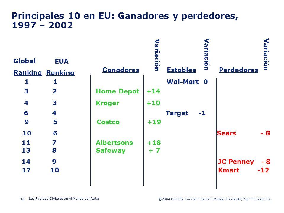 ©2003 Firm Name/Legal Entity 18©2004 Deloitte Touche Tohmatsu/Galaz, Yamazaki, Ruiz Urquiza, S.C. Las Fuerzas Globales en el Mundo del Retail Presenta