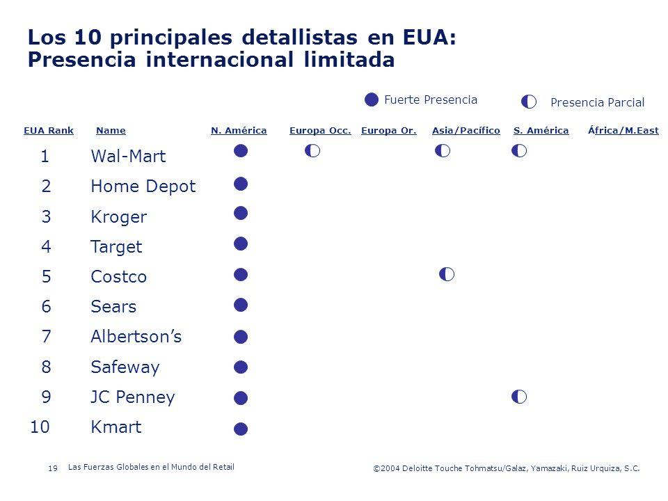 ©2003 Firm Name/Legal Entity 19©2004 Deloitte Touche Tohmatsu/Galaz, Yamazaki, Ruiz Urquiza, S.C. Las Fuerzas Globales en el Mundo del Retail Presenta
