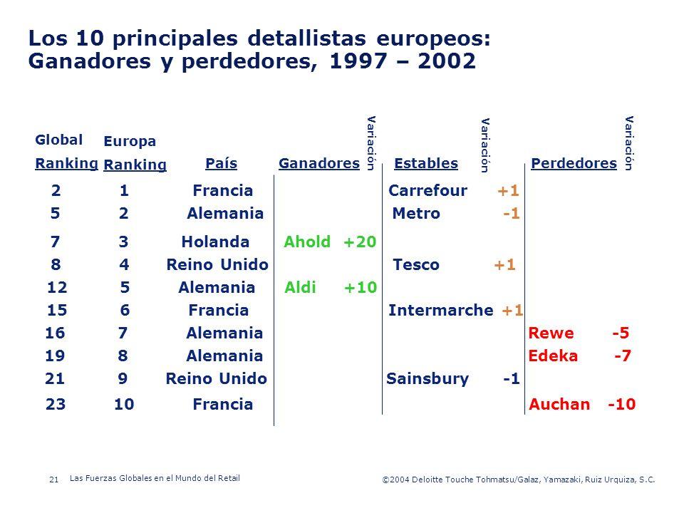©2003 Firm Name/Legal Entity 21©2004 Deloitte Touche Tohmatsu/Galaz, Yamazaki, Ruiz Urquiza, S.C. Las Fuerzas Globales en el Mundo del Retail Presenta