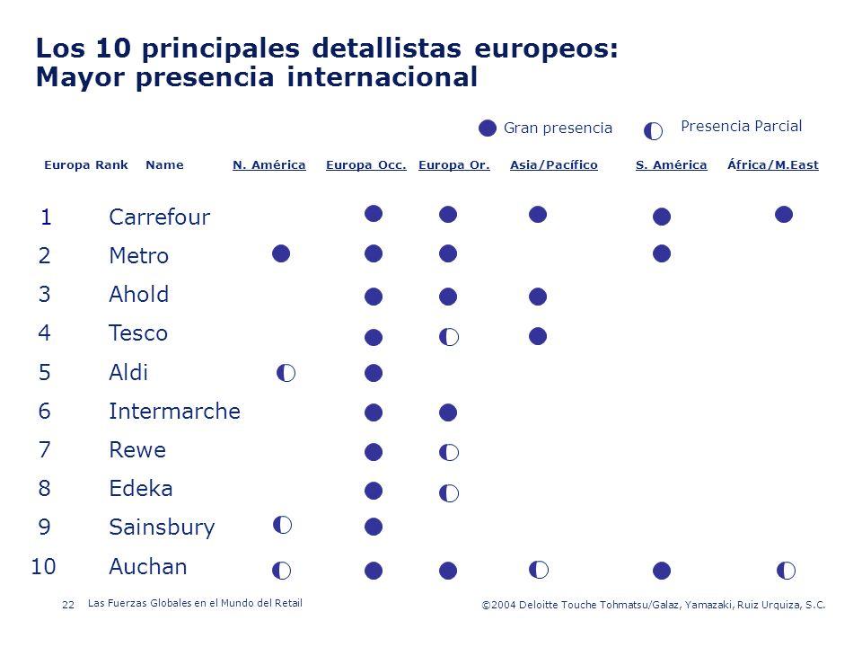 ©2003 Firm Name/Legal Entity 22©2004 Deloitte Touche Tohmatsu/Galaz, Yamazaki, Ruiz Urquiza, S.C. Las Fuerzas Globales en el Mundo del Retail Presenta