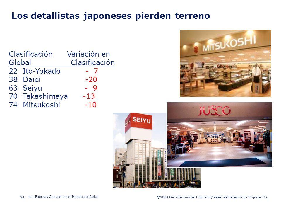 ©2003 Firm Name/Legal Entity 24©2004 Deloitte Touche Tohmatsu/Galaz, Yamazaki, Ruiz Urquiza, S.C. Las Fuerzas Globales en el Mundo del Retail Presenta