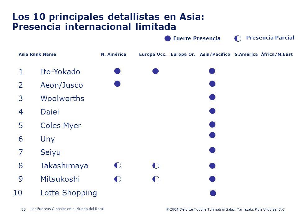 ©2003 Firm Name/Legal Entity 25©2004 Deloitte Touche Tohmatsu/Galaz, Yamazaki, Ruiz Urquiza, S.C. Las Fuerzas Globales en el Mundo del Retail Presenta