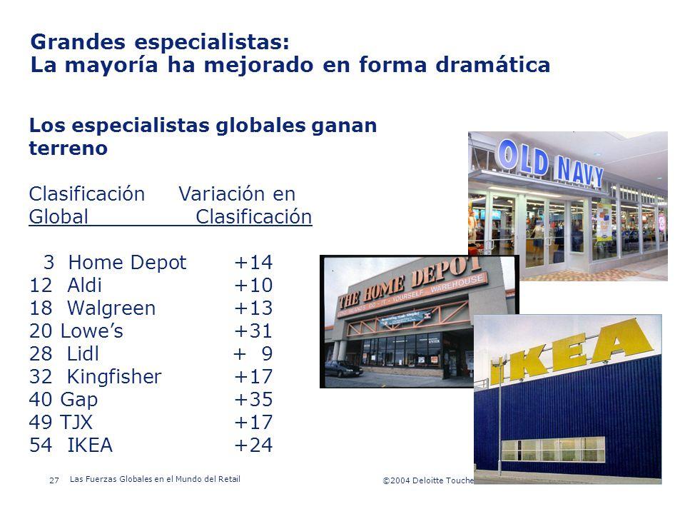 ©2003 Firm Name/Legal Entity 27©2004 Deloitte Touche Tohmatsu/Galaz, Yamazaki, Ruiz Urquiza, S.C. Las Fuerzas Globales en el Mundo del Retail Presenta