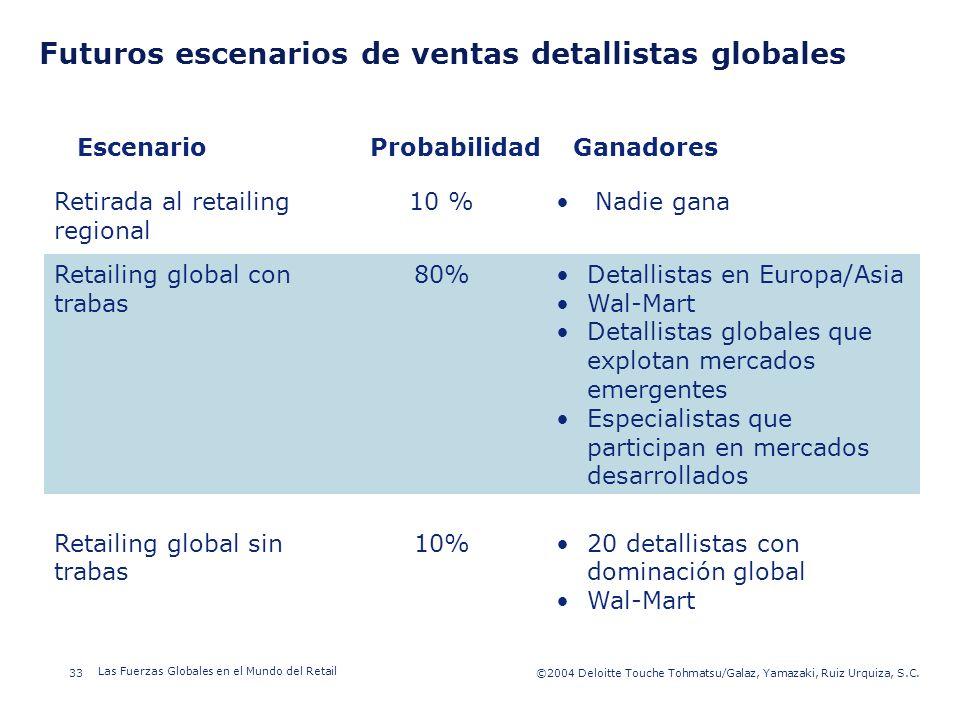 ©2003 Firm Name/Legal Entity 33©2004 Deloitte Touche Tohmatsu/Galaz, Yamazaki, Ruiz Urquiza, S.C. Las Fuerzas Globales en el Mundo del Retail Presenta