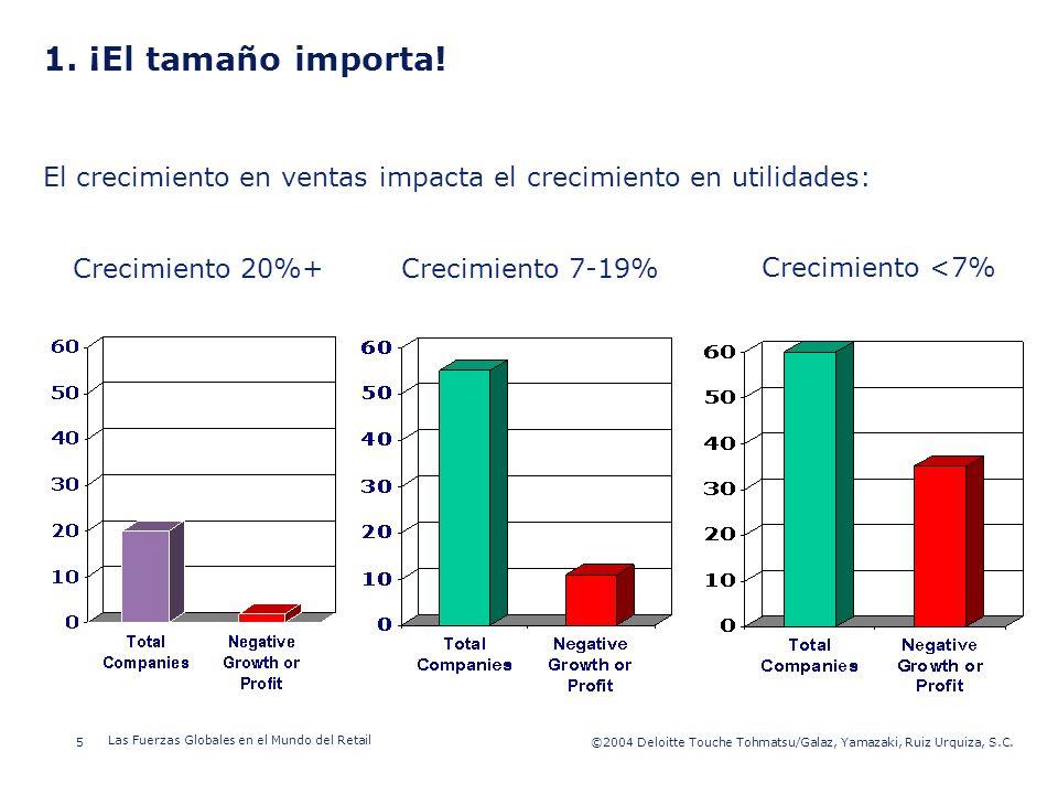 ©2003 Firm Name/Legal Entity 5©2004 Deloitte Touche Tohmatsu/Galaz, Yamazaki, Ruiz Urquiza, S.C. Las Fuerzas Globales en el Mundo del Retail Presentat