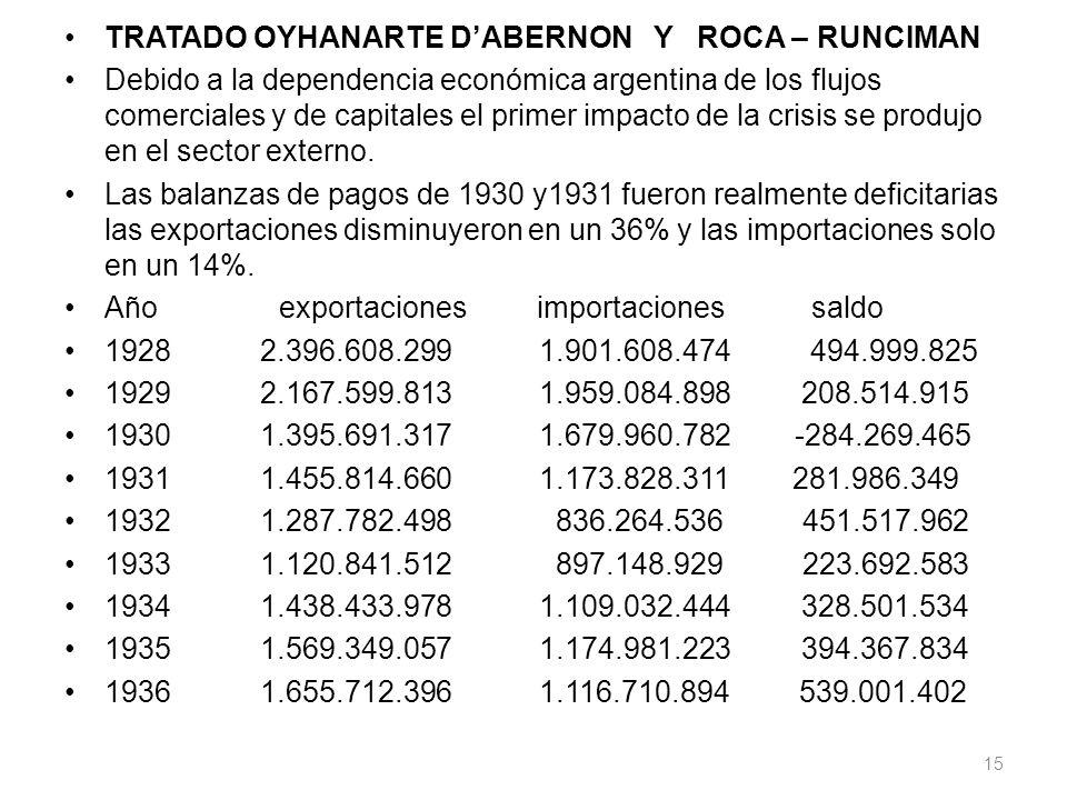 TRATADO OYHANARTE DABERNON Y ROCA – RUNCIMAN Debido a la dependencia económica argentina de los flujos comerciales y de capitales el primer impacto de