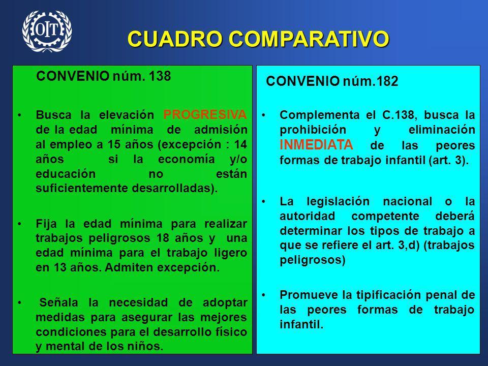 CUADRO COMPARATIVO CONVENIO núm. 138 Busca la elevación PROGRESIVA de la edad mínima de admisión al empleo a 15 años (excepción : 14 años si la econom