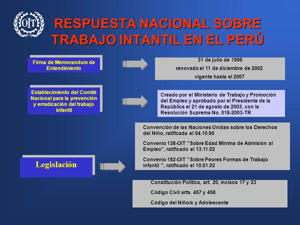 RESPUESTA NACIONAL SOBRE TRABAJO INTANTIL EN EL PERÚ Firma de Memorandum de Entendimiento Establecimiento del Comité Nacional para la prevención y err