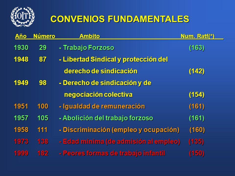 CONVENIOS FUNDAMENTALES Año Número Ambito Num. Ratf(*) Año Número Ambito Num. Ratf(*) 1930 29- Trabajo Forzoso (163) 1930 29- Trabajo Forzoso (163) 19