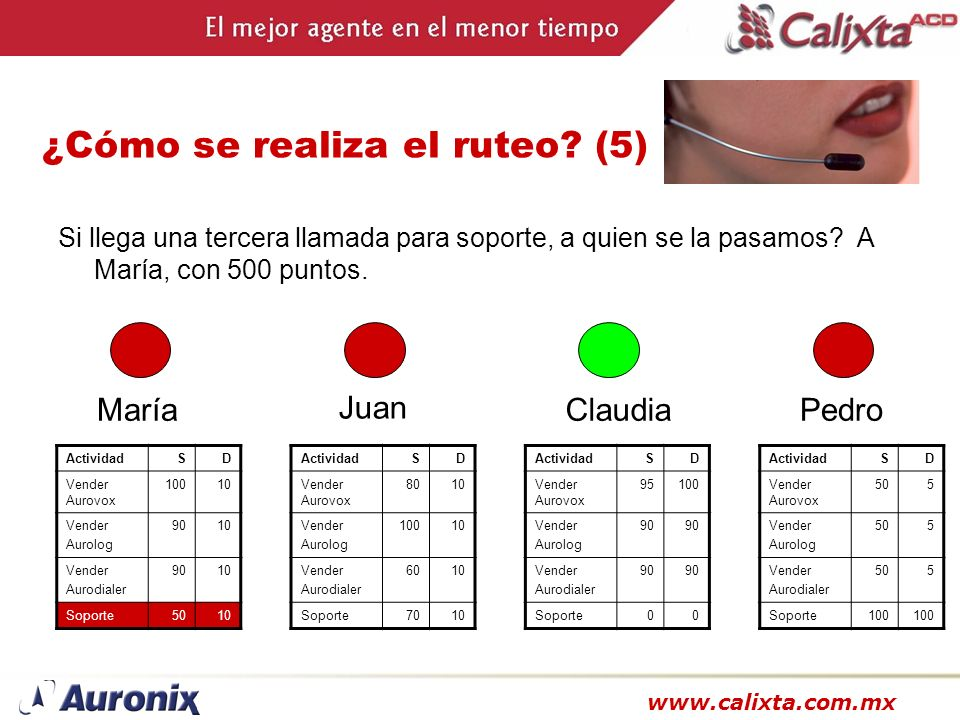 www.calixta.com.mx ¿Cómo se realiza el ruteo? (5) Si llega una tercera llamada para soporte, a quien se la pasamos? A María, con 500 puntos. María Act