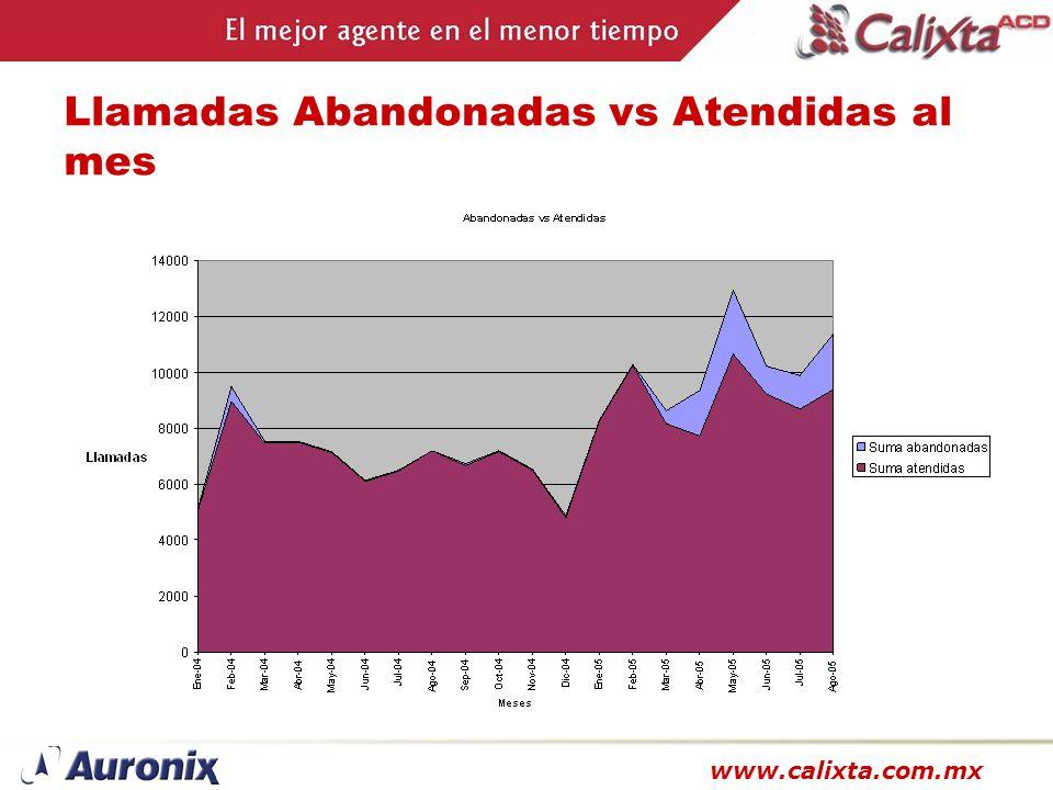 www.calixta.com.mx Llamadas Abandonadas vs Atendidas al mes