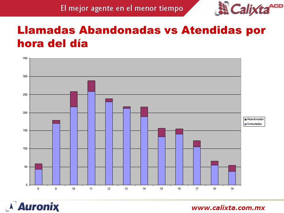 www.calixta.com.mx Llamadas Abandonadas vs Atendidas por hora del día