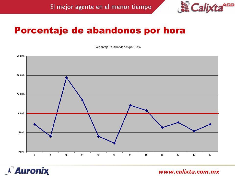 www.calixta.com.mx Porcentaje de abandonos por hora