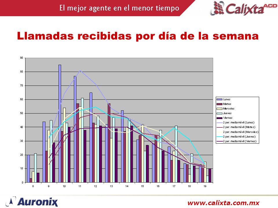 www.calixta.com.mx Llamadas recibidas por día de la semana