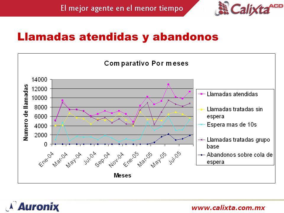 www.calixta.com.mx Llamadas atendidas y abandonos