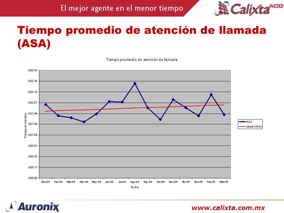 www.calixta.com.mx Tiempo promedio de atención de llamada (ASA)